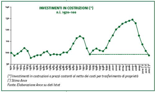 0312_investimenti_edilizia_2
