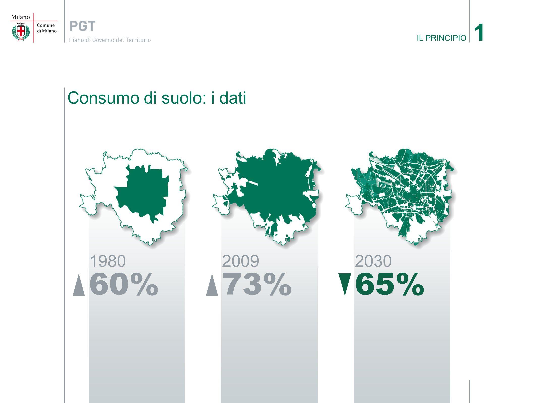 1 IL PRINCIPIO Consumo di suolo: i dati%%%
